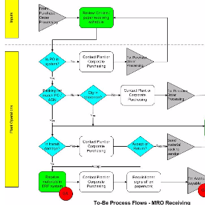 flow chart  control and standardizing your business processes  process  improvement